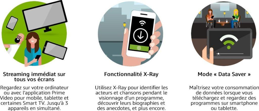 Amazon Premium : streaming immédiat, fonctionnalité X-Ray et mode Data saver