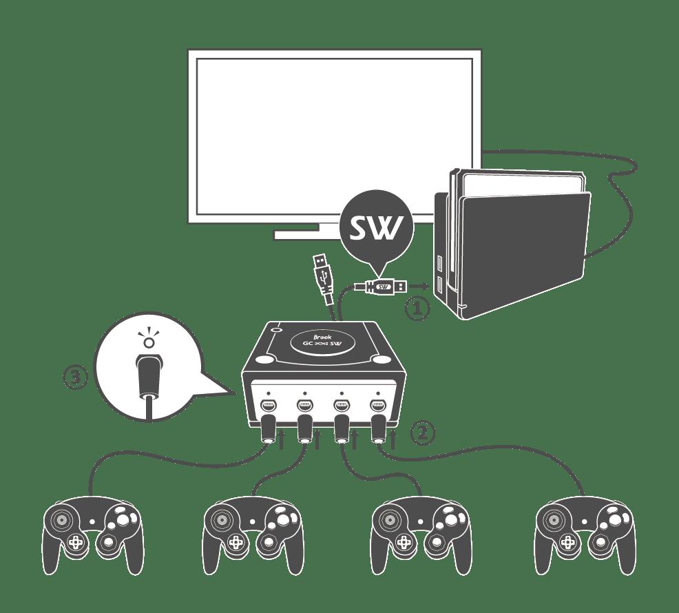 Adaptateur Gamecube vers Switch : détail