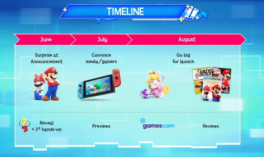 Crossover Mario x Rabbids Kingdom Battle : timeline hypothétique